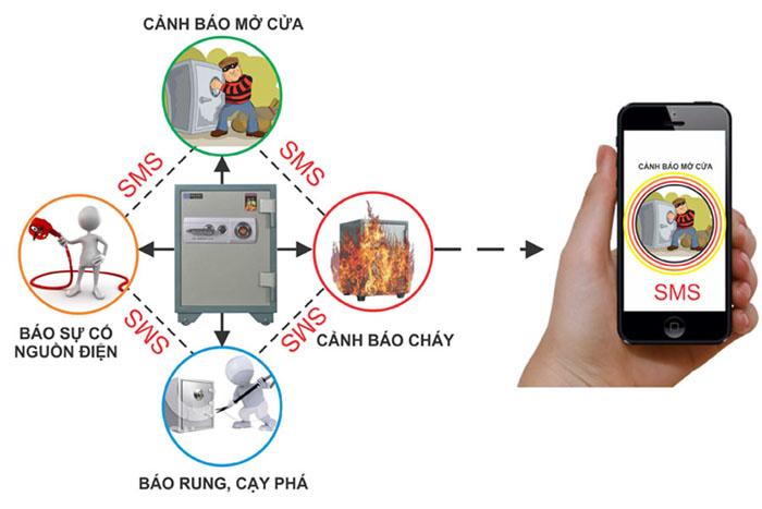 Video hướng dẫn sử dụng két sắt thông minh Smart Safe